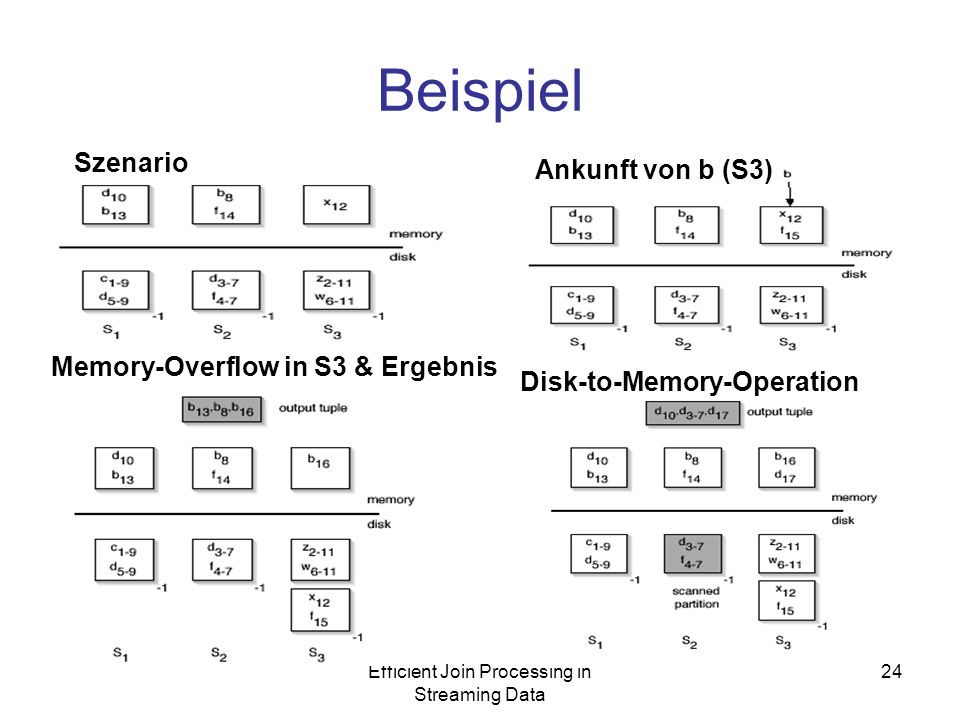Efficient Join Processing in Streaming Data 24 Beispiel Szenario Ankunft von b (S3) Disk-to-Memory-Operation Memory-Overflow in S3 & Ergebnis