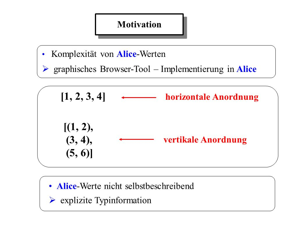 Komplexität von Alice-Werten graphisches Browser-Tool – Implementierung in Alice Motivation [1, 2, 3, 4] [(1, 2), (3, 4), (5, 6)] horizontale Anordnung vertikale Anordnung Alice-Werte nicht selbstbeschreibend explizite Typinformation
