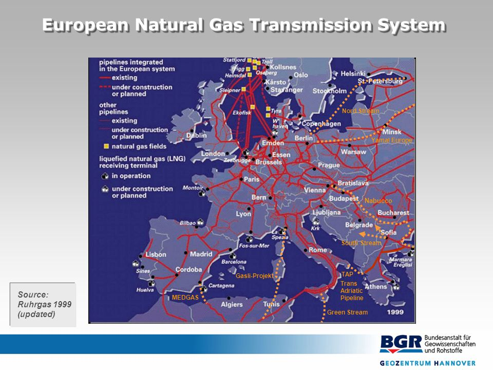 Source: Ruhrgas 1999 (updated) Nord Stream Yamal Europe Nabucco Gasli-Projekt MEDGAS Green Stream South Stream TAP Trans Adriatic Pipeline European Natural Gas Transmission System