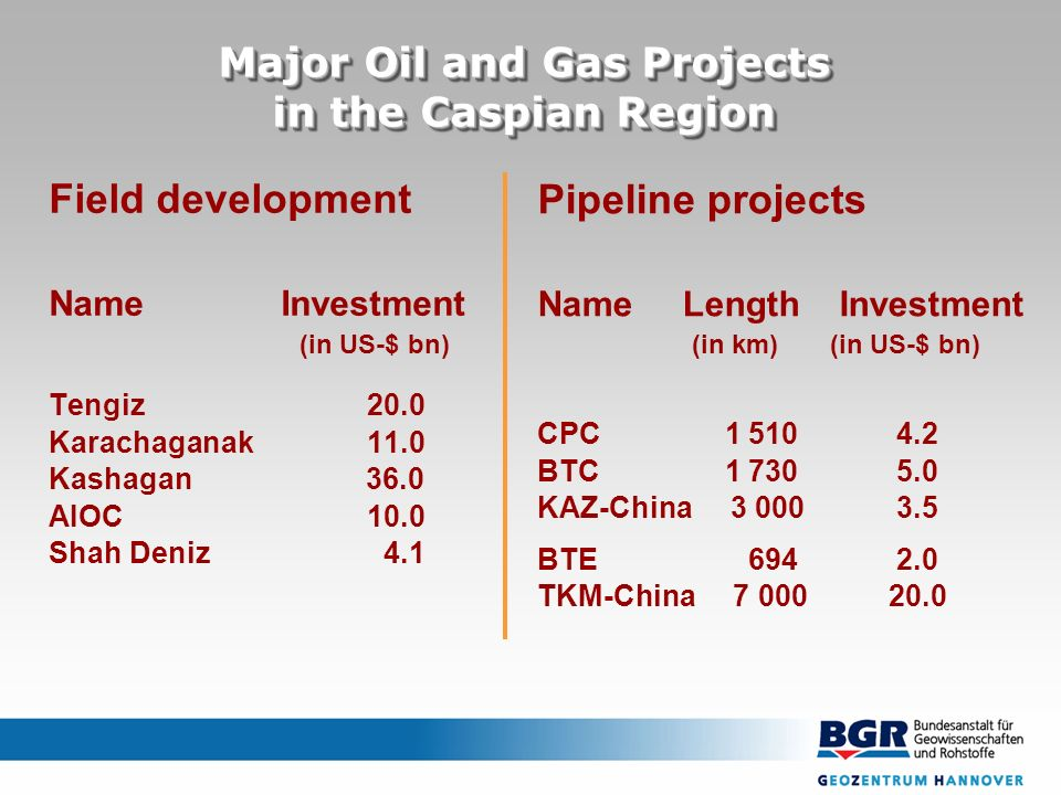 Field development Name Investment (in US-$ bn) Tengiz20.0 Karachaganak11.0 Kashagan 36.0 AIOC10.0 Shah Deniz 4.1 Pipeline projects Name Length Investment (in km) (in US-$ bn) CPC 1 510 4.2 BTC 1 730 5.0 KAZ-China 3 000 3.5 BTE 694 2.0 TKM-China 7 000 20.0 Major Oil and Gas Projects in the Caspian Region