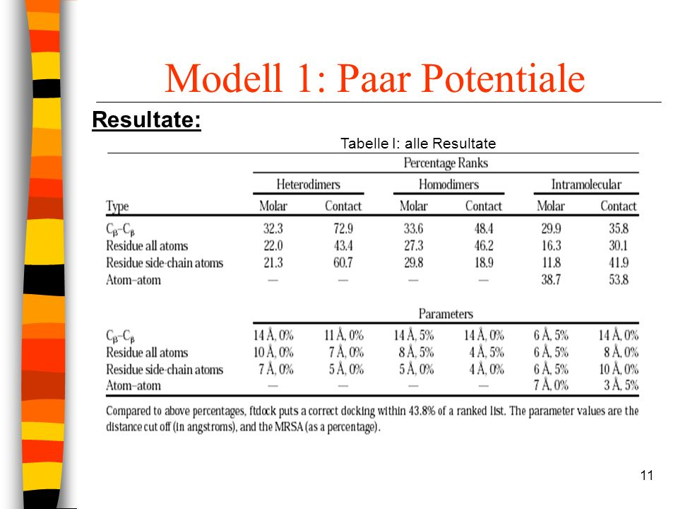 11 Modell 1: Paar Potentiale Resultate: Tabelle I: alle Resultate