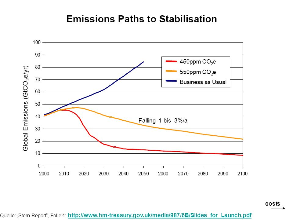 Schlussfolgerung: Given where we are (stock 430ppm and adding 2.5ppm/a); given the obvious dangers of going over 550ppm, this strongly suggests that we should aim somewhere between 450 and 550 ppm CO2 _equ.