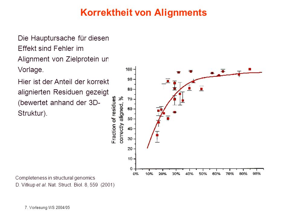 7. Vorlesung WS 2004/05Softwarewerkzeuge17 Completeness in structural genomics D.