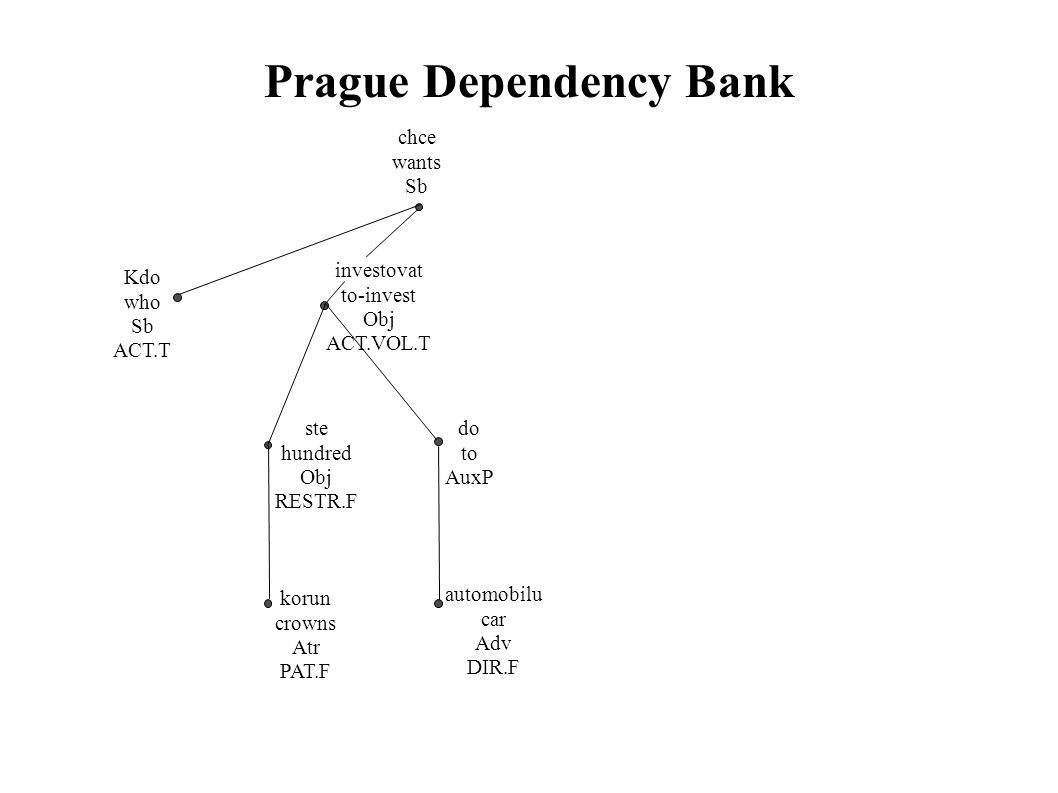 Prague Dependency Bank chce wants Sb Kdo who Sb ACT.T investovat to-invest Obj ACT.VOL.T ste hundred Obj RESTR.F korun crowns Atr PAT.F do to AuxP automobilu car Adv DIR.F