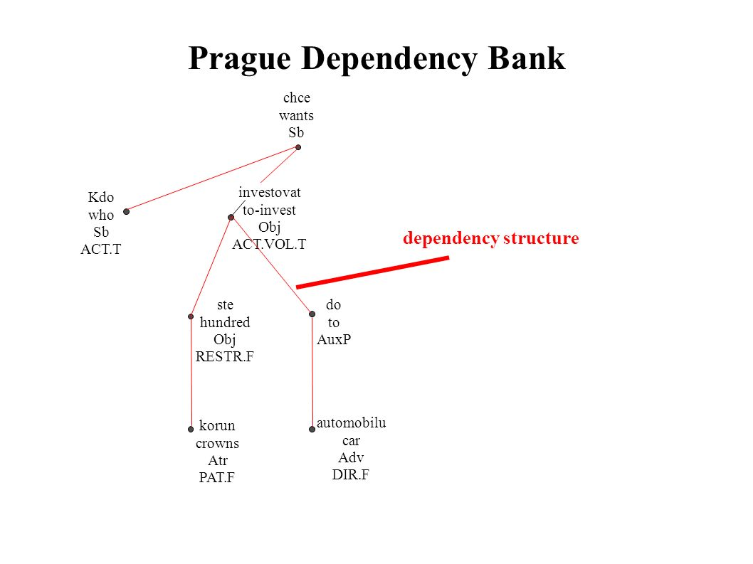Prague Dependency Bank chce wants Sb Kdo who Sb ACT.T investovat to-invest Obj ACT.VOL.T ste hundred Obj RESTR.F korun crowns Atr PAT.F do to AuxP automobilu car Adv DIR.F dependency structure