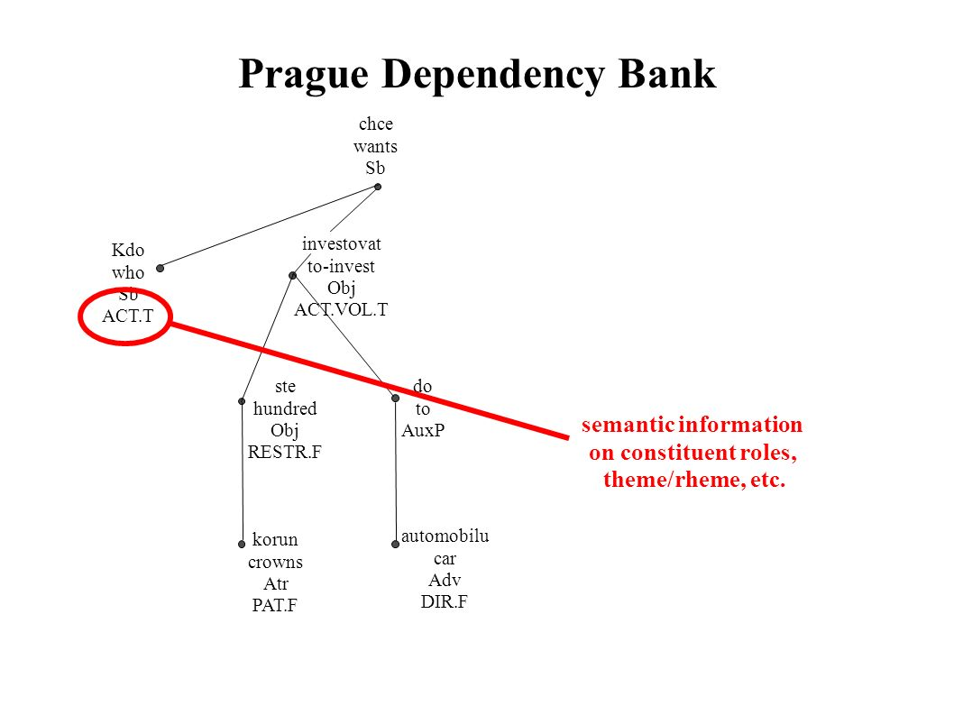 Prague Dependency Bank chce wants Sb Kdo who Sb ACT.T investovat to-invest Obj ACT.VOL.T ste hundred Obj RESTR.F korun crowns Atr PAT.F do to AuxP automobilu car Adv DIR.F semantic information on constituent roles, theme/rheme, etc.