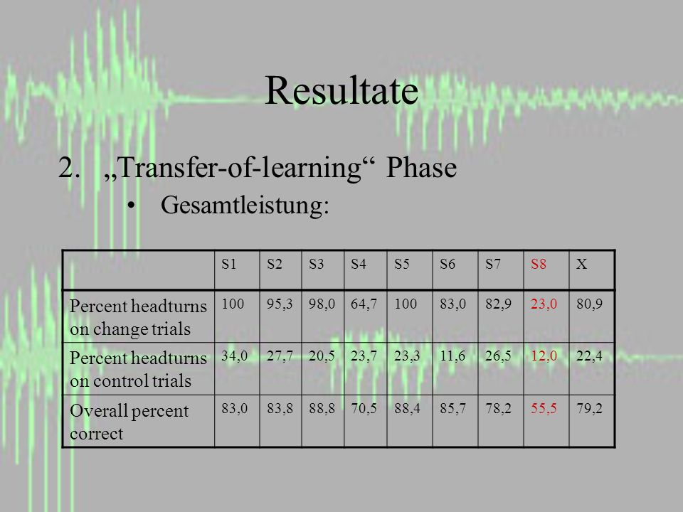 Resultate 2.Transfer-of-learning Phase Gesamtleistung: Percent headturns on change trials 10095,398,064,710083,082,923,080,9 Percent headturns on control trials 34,027,720,523,723,311,626,512,022,4 Overall percent correct 83,083,888,870,588,485,778,255,579,2 S1S2S3S4S5S6S7S8X