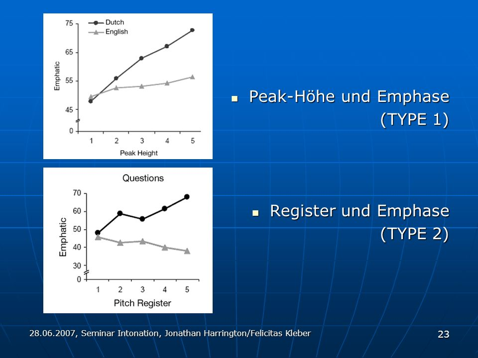 , Seminar Intonation, Jonathan Harrington/Felicitas Kleber 23 Peak-Höhe und Emphase Peak-Höhe und Emphase (TYPE 1) Register und Emphase Register und Emphase (TYPE 2)