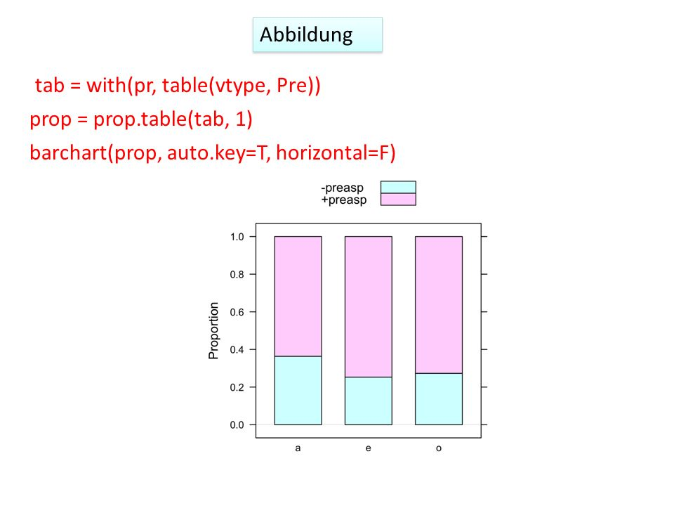 Abbildung tab = with(pr, table(vtype, Pre)) barchart(prop, auto.key=T, horizontal=F) prop = prop.table(tab, 1)