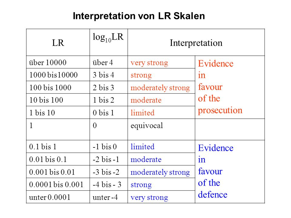 Interpretation von LR Skalen LR log 10 LR Interpretation über 10000über 4very strong Evidence in favour of the prosecution 1000 bis100003 bis 4strong 100 bis 10002 bis 3moderately strong 10 bis 1001 bis 2moderate 1 bis 100 bis 1limited 10equivocal 0.1 bis 1-1 bis 0limited Evidence in favour of the defence 0.01 bis 0.1-2 bis -1moderate 0.001 bis 0.01-3 bis -2moderately strong 0.0001 bis 0.001-4 bis - 3strong unter 0.0001unter -4very strong