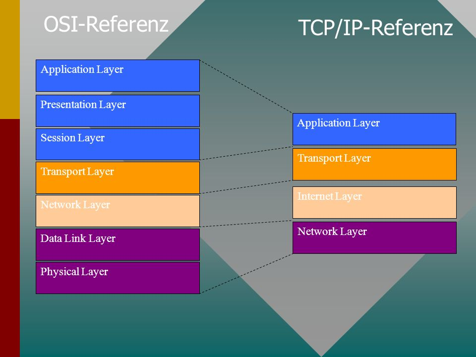 Application Layer Presentation Layer Session Layer Transport Layer Network Layer Data Link Layer Physical Layer Application Layer Transport Layer Internet Layer Network Layer OSI-Referenz TCP/IP-Referenz