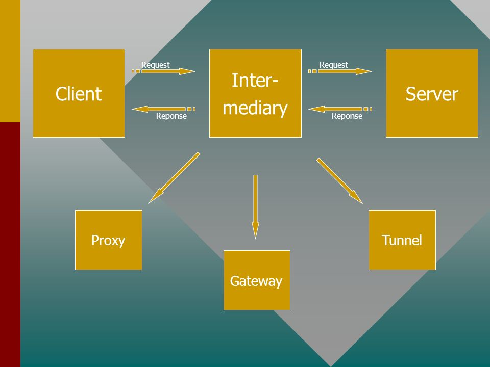 Client Inter- mediary Server Request Reponse Proxy Gateway Tunnel