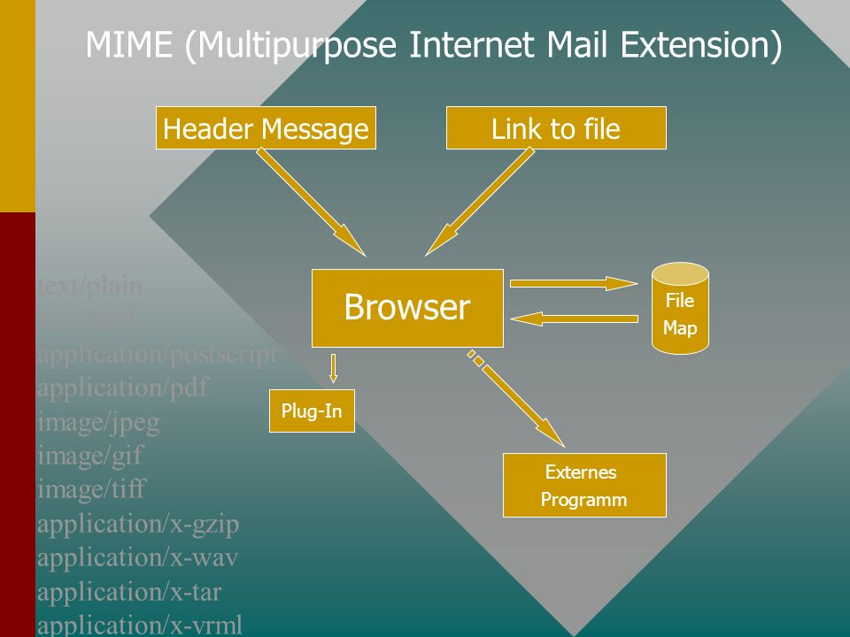 Browser Header MessageLink to file File Map Plug-In Externes Programm MIME (Multipurpose Internet Mail Extension) text/plain text/html application/postscript application/pdf image/jpeg image/gif image/tiff application/x-gzip application/x-wav application/x-tar application/x-vrml