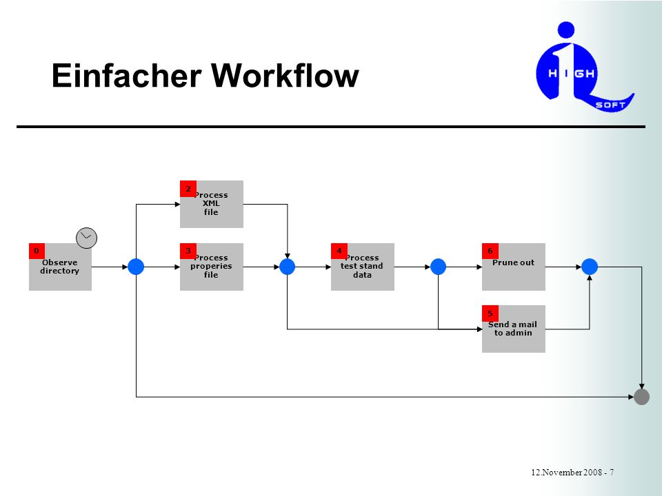 Einfacher Workflow 12.November 2008 - 7 Observe directory Process properies file Process XML file Process test stand data Send a mail to admin Prune out 0 2 34 5 6