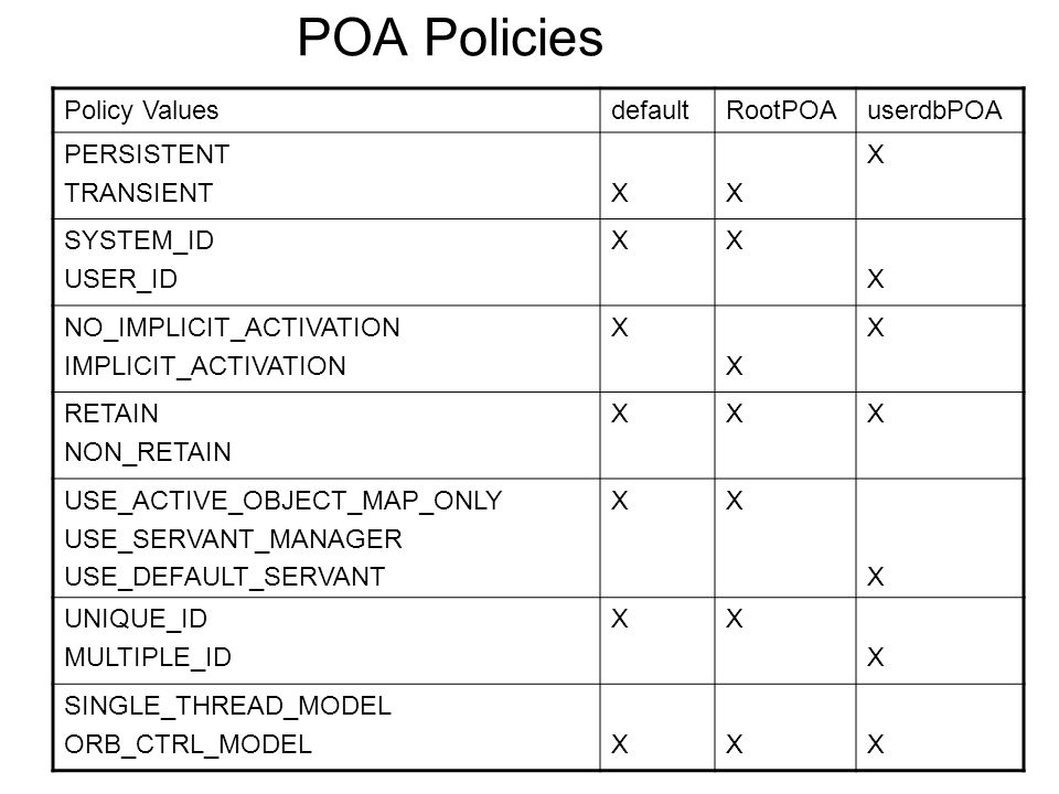 POA Policies Policy ValuesdefaultRootPOAuserdbPOA PERSISTENT TRANSIENTXX X SYSTEM_ID USER_ID XX X NO_IMPLICIT_ACTIVATION IMPLICIT_ACTIVATION X X X RETAIN NON_RETAIN XXX USE_ACTIVE_OBJECT_MAP_ONLY USE_SERVANT_MANAGER USE_DEFAULT_SERVANT XX X UNIQUE_ID MULTIPLE_ID XX X SINGLE_THREAD_MODEL ORB_CTRL_MODELXXX
