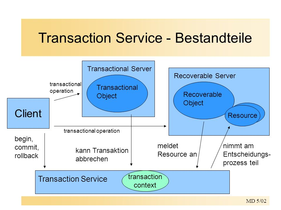 MD 5/02 Transaction Service - Bestandteile Transaction Service transaction context Client Transactional Server begin, commit, rollback Transactional Object kann Transaktion abbrechen Recoverable Server Recoverable Object Resource meldet Resource an nimmt am Entscheidungs- prozess teil transactional operation transactional operation