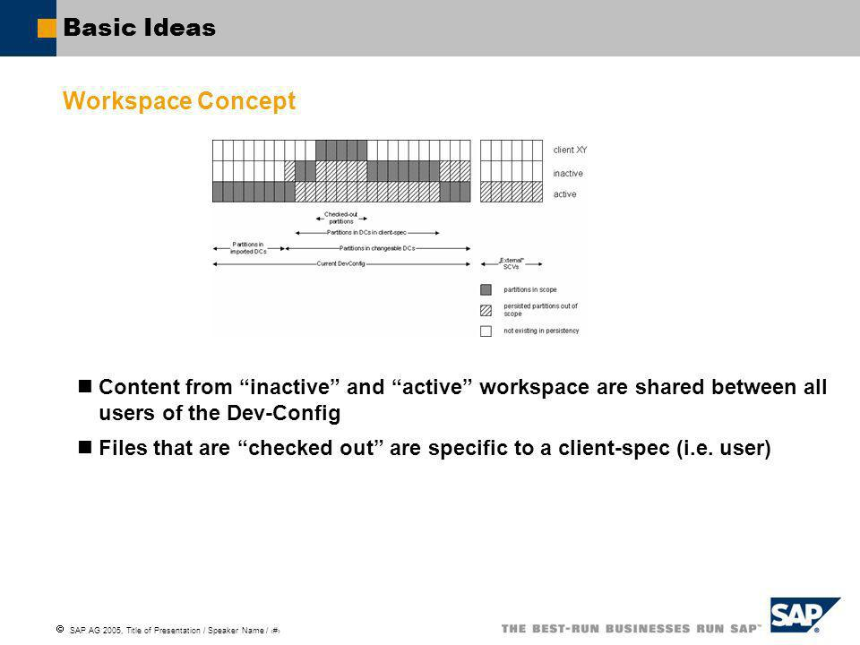 SAP AG 2005, Title of Presentation / Speaker Name / 2 Basic Ideas Workspace Concept Content from inactive and active workspace are shared between all users of the Dev-Config Files that are checked out are specific to a client-spec (i.e.
