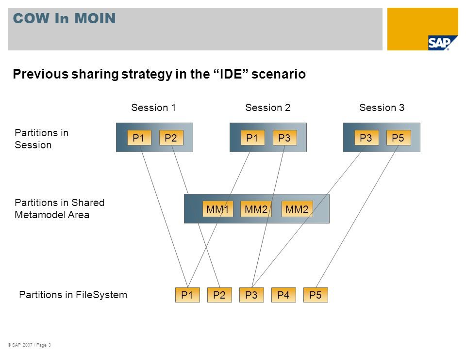 © SAP 2007 / Page 3 COW In MOIN Previous sharing strategy in the IDE scenario P1P2P3P4P5 Partitions in FileSystem P1P2 Partitions in Session P1P3 P5 Session 1Session 3Session 2 Partitions in Shared Metamodel Area MM1MM2