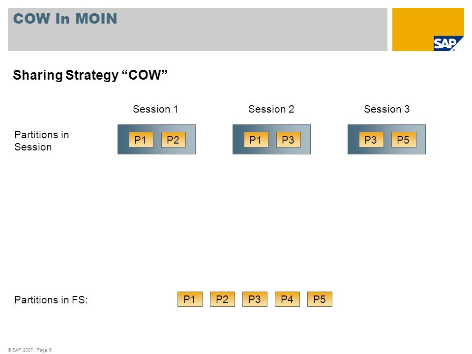 © SAP 2007 / Page 6 COW In MOIN Sharing Strategy COW P1P2P3P4P5 Partitions in FS: P1P2 Partitions in Session P1P3 P5 Session 1Session 3Session 2