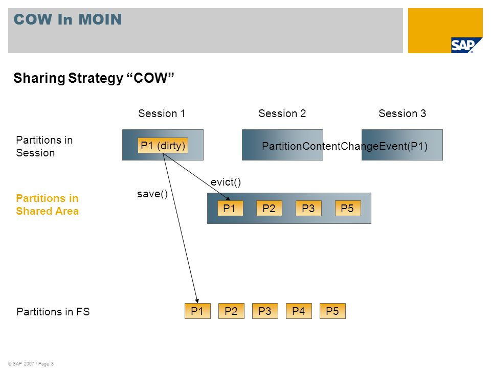 © SAP 2007 / Page 8 P1P2P3P5 COW In MOIN Sharing Strategy COW P1P2P3P4P5 Partitions in FS Partitions in Session Session 1Session 3Session 2 Partitions in Shared Area P1 (dirty) save() evict() PartitionContentChangeEvent(P1)