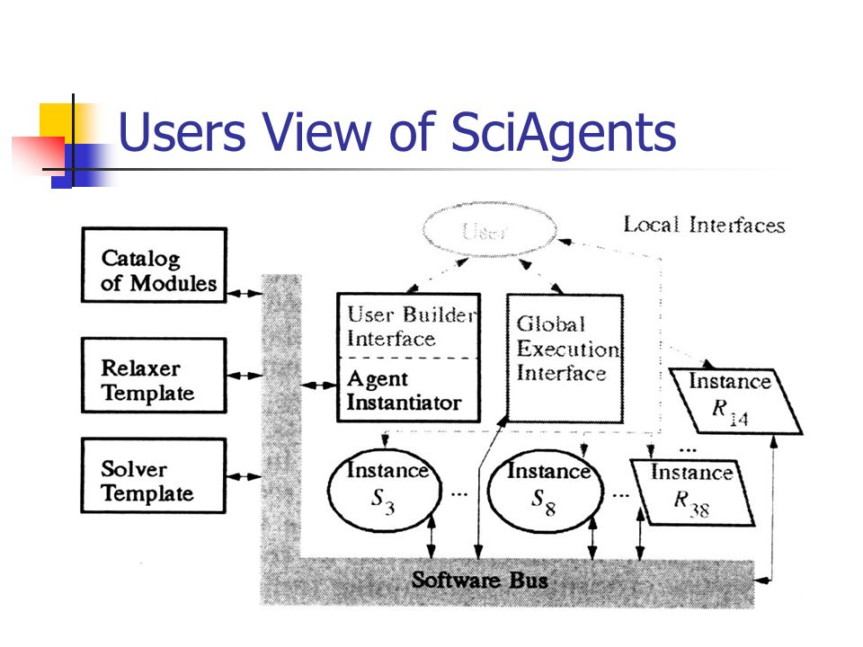 Users View of SciAgents