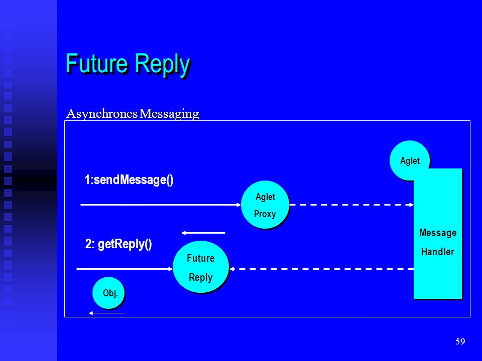 59 Future Reply Asynchrones Messaging Message Handler Message Handler Aglet Proxy Future Reply Obj.