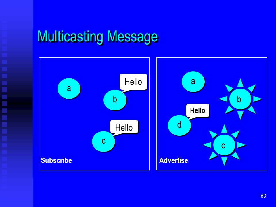 63 Multicasting Message a b c Hello a b c d SubscribeAdvertise