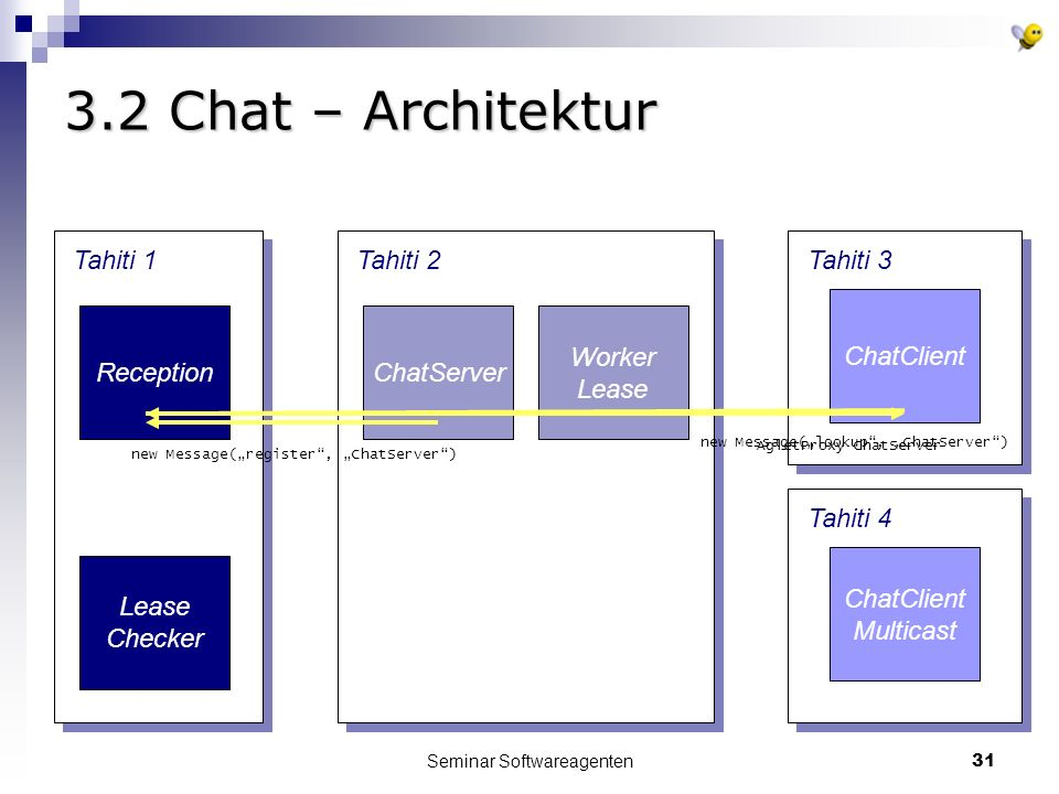 Seminar Softwareagenten Chat – Architektur Tahiti 1Tahiti 3 Reception ChatClient Tahiti 4 ChatClient Multicast Tahiti 2 ChatServer Worker Lease Checker new Message(register, ChatServer)new Message(lookup, ChatServer) AgletProxy ChatServer