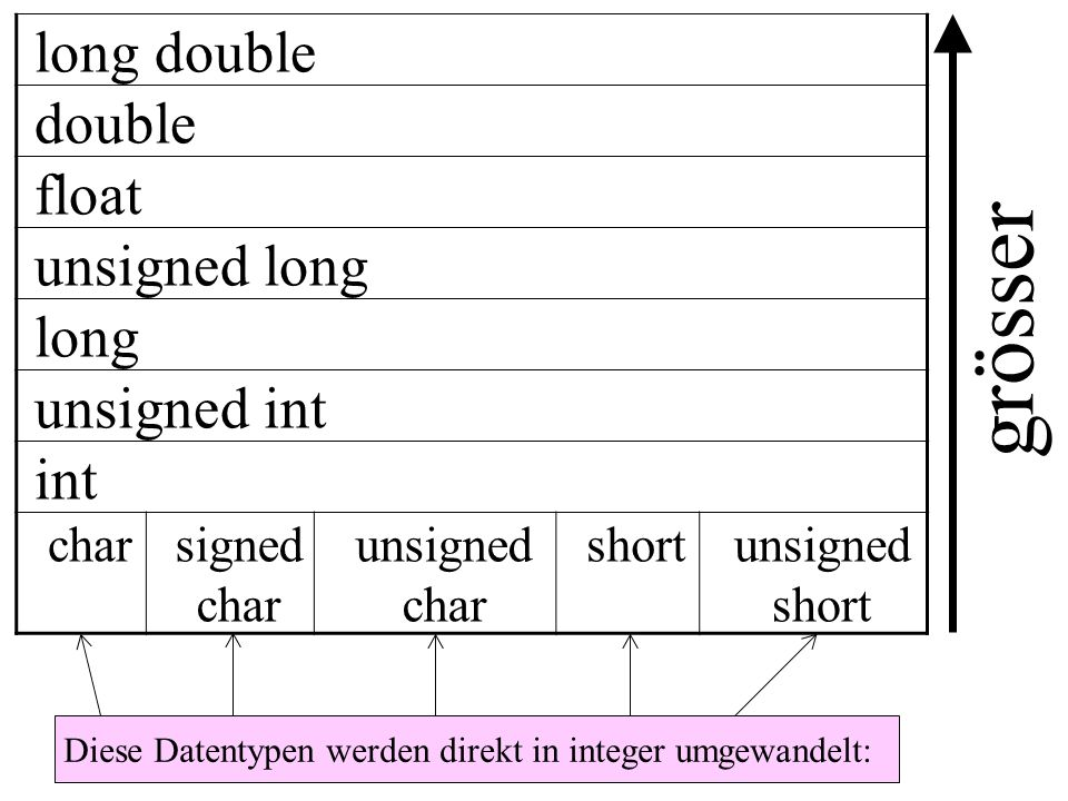 long double double float unsigned long long unsigned int int charsigned char unsigned char shortunsigned short grösser Diese Datentypen werden direkt in integer umgewandelt: