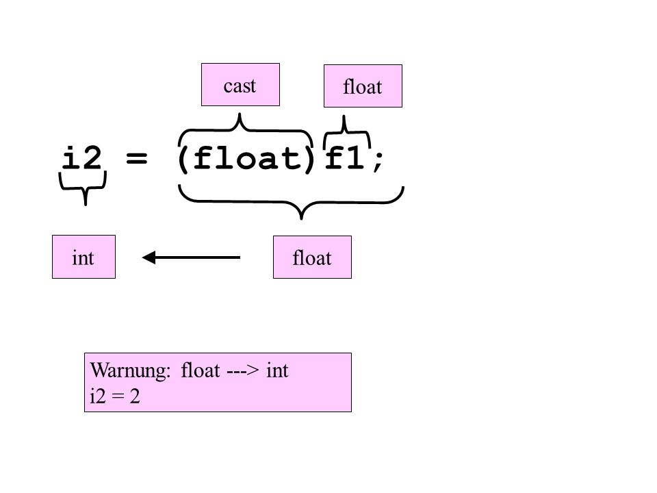 i2 = (float)f1; float int Warnung: float ---> int i2 = 2 cast float