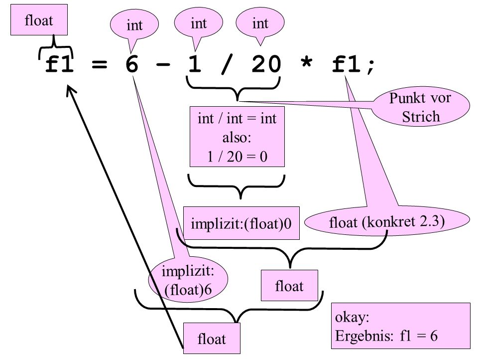 f1 = 6 – 1 / 20 * f1; implizit:(float)0 okay: Ergebnis: f1 = 6 float (konkret 2.3) int implizit: (float)6 int / int = int also: 1 / 20 = 0 float int float Punkt vor Strich