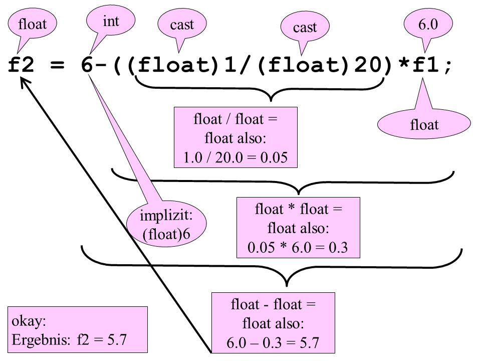 f2 = 6-((float)1/(float)20)*f1; 6.0 float / float = float also: 1.0 / 20.0 = 0.05 float float * float = float also: 0.05 * 6.0 = 0.3 int implizit: (float)6 float - float = float also: 6.0 – 0.3 = 5.7 float cast okay: Ergebnis: f2 = 5.7