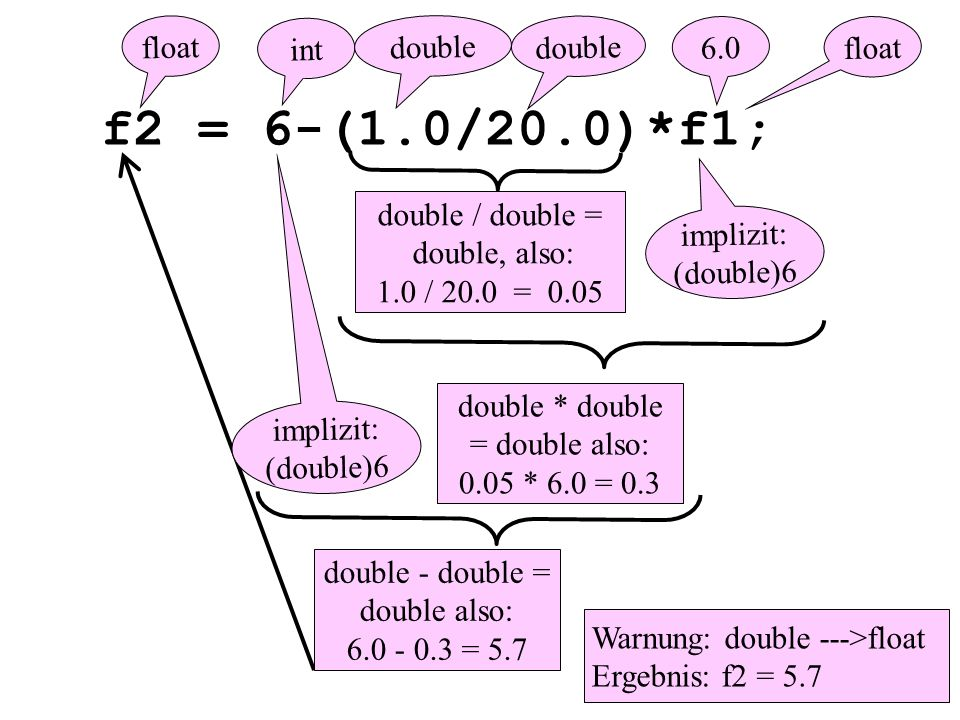 f2 = 6-(1.0/20.0)*f1; 6.0 double / double = double, also: 1.0 / 20.0 = 0.05 double - double = double also: 6.0 - 0.3 = 5.7 double * double = double also: 0.05 * 6.0 = 0.3 float Warnung: double --->float Ergebnis: f2 = 5.7 int float implizit: (double)6 double implizit: (double)6