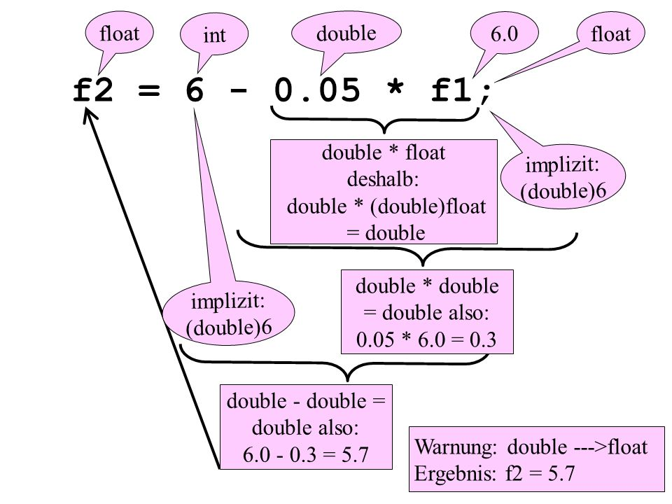 f2 = 6 - 0.05 * f1; 6.0 double * float deshalb: double * (double)float = double double - double = double also: 6.0 - 0.3 = 5.7 double * double = double also: 0.05 * 6.0 = 0.3 float Warnung: double --->float Ergebnis: f2 = 5.7 int float implizit: (double)6 implizit: (double)6 double