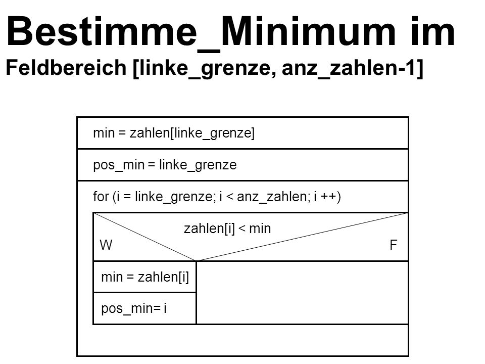 Bestimme_Minimum im Feldbereich [linke_grenze, anz_zahlen-1] min = zahlen[linke_grenze] pos_min = linke_grenze for (i = linke_grenze; i < anz_zahlen; i ++) zahlen[i] < min WF min = zahlen[i] pos_min= i