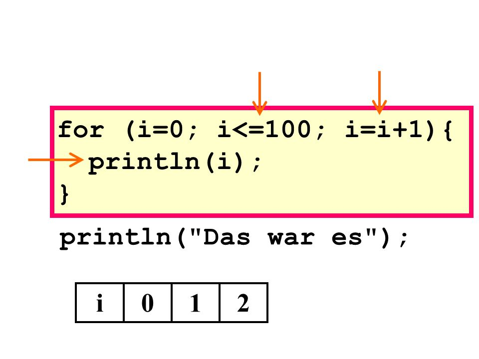 println( Das war es ); i0 1 for (i=0; i<=100; i=i+1){ println(i); } 2