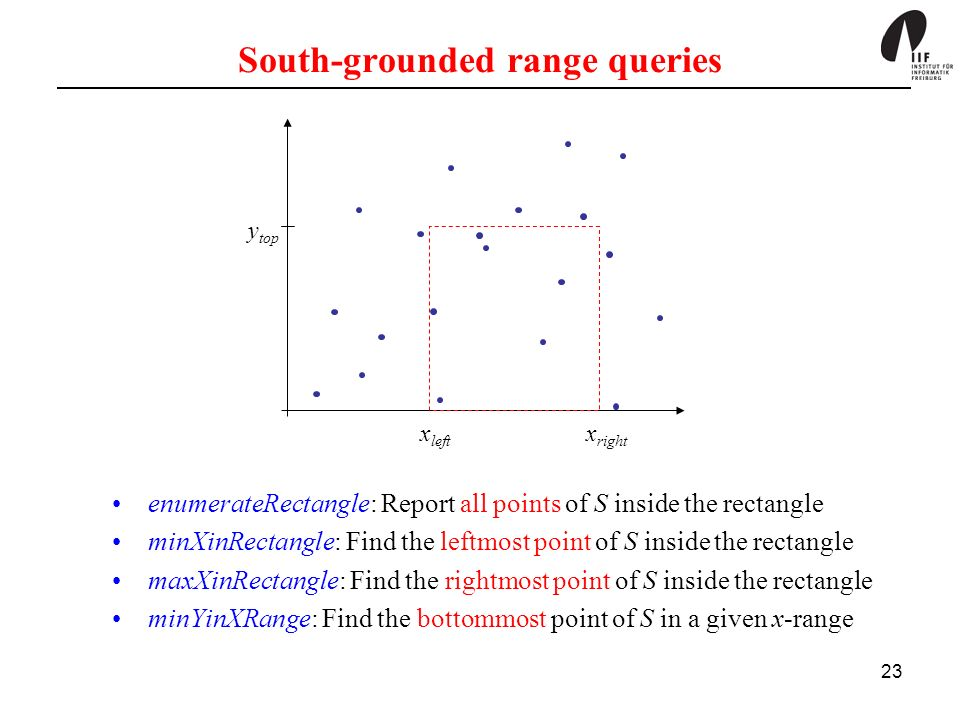 23 South-grounded range queries enumerateRectangle: Report all points of S inside the rectangle minXinRectangle: Find the leftmost point of S inside the rectangle maxXinRectangle: Find the rightmost point of S inside the rectangle minYinXRange: Find the bottommost point of S in a given x-range x left x right y top