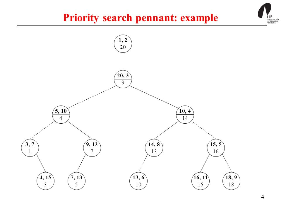 4 18, , , , , 7 1 9, , , , , , 3 9 1, , 13 5 Priority search pennant: example
