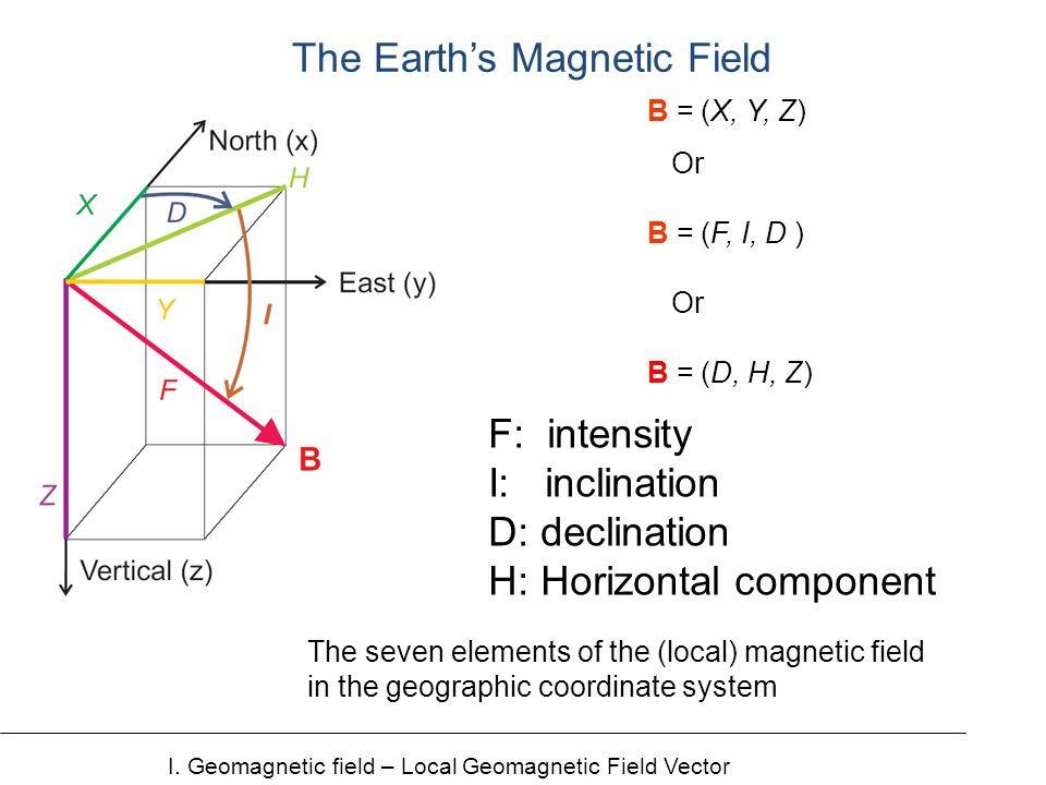 The seven elements of the (local) magnetic field in the geographic coordinate system B = (X, Y, Z) Or B = (F, I, D ) Or B = (D, H, Z) The Earths Magnetic Field I.