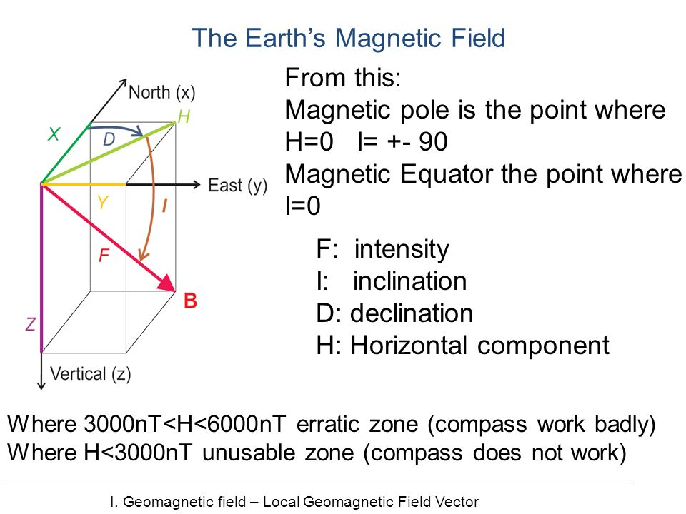 The Earths Magnetic Field I.