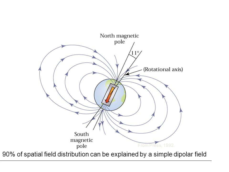 90% of spatial field distribution can be explained by a simple dipolar field From Press, 1992.