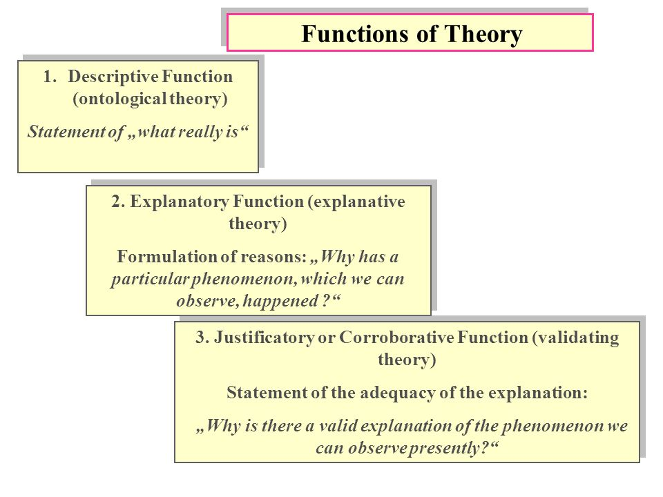 Functions of Theory 1.Descriptive Function (ontological theory) Statement of what really is 1.Descriptive Function (ontological theory) Statement of what really is 2.