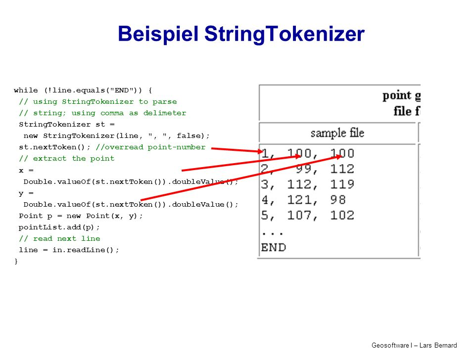 Geosoftware I – Lars Bernard Beispiel StringTokenizer while (!line.equals( END )) { // using StringTokenizer to parse // string; using comma as delimeter StringTokenizer st = new StringTokenizer(line, , , false); st.nextToken(); //overread point-number // extract the point x = Double.valueOf(st.nextToken()).doubleValue(); y = Double.valueOf(st.nextToken()).doubleValue(); Point p = new Point(x, y); pointList.add(p); // read next line line = in.readLine(); }