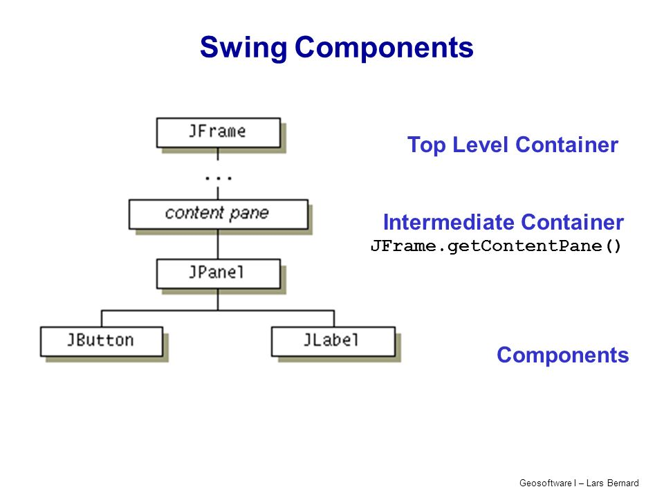 Geosoftware I – Lars Bernard Swing Components Top Level Container Intermediate Container JFrame.getContentPane() Components