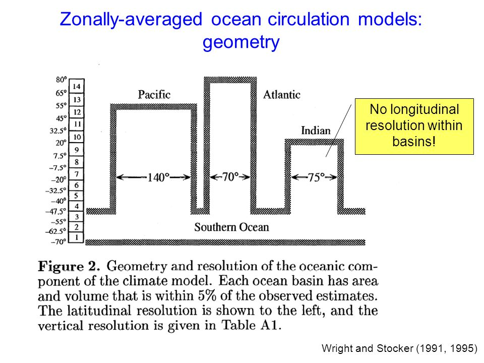 Wright and Stocker (1991, 1995) Zonally-averaged ocean circulation models: geometry No longitudinal resolution within basins!