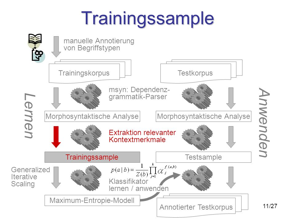 11/27 Trainingssample Morphosyntaktische Analyse Trainingskorpus Trainingssample Maximum-Entropie-Modell msyn: Dependenz- grammatik-Parser Extraktion relevanter Kontextmerkmale Morphosyntaktische Analyse Testkorpus Testsample manuelle Annotierung von Begriffstypen Lernen Anwenden Generalized Iterative Scaling Annotierter Testkorpus Klassifikator lernen / anwenden