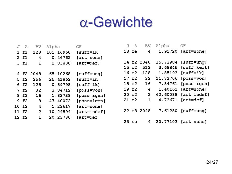 24/27 -Gewichte -Gewichte J A BV Alpha CF 1 f [suff=ik] 2 f [art=none] 3 f [art=def] 4 f [suff=ung] 5 f [suff=in] 6 f [suff=ik] 7 f [poss=von] 8 f [poss=rgen] 9 f [poss=lgen] 10 f [art=none] 11 f [art=indef] 12 f [art=def] J A BV Alpha CF 13 fe [art=none] 14 r [suff=ung] 15 r [suff=keit] 16 r [suff=ik] 17 r [poss=von] 18 r [poss=rgen] 19 r [art=none] 20 r [art=indef] 21 r [art=def] 22 r [suff=ung] 23 so [art=none]