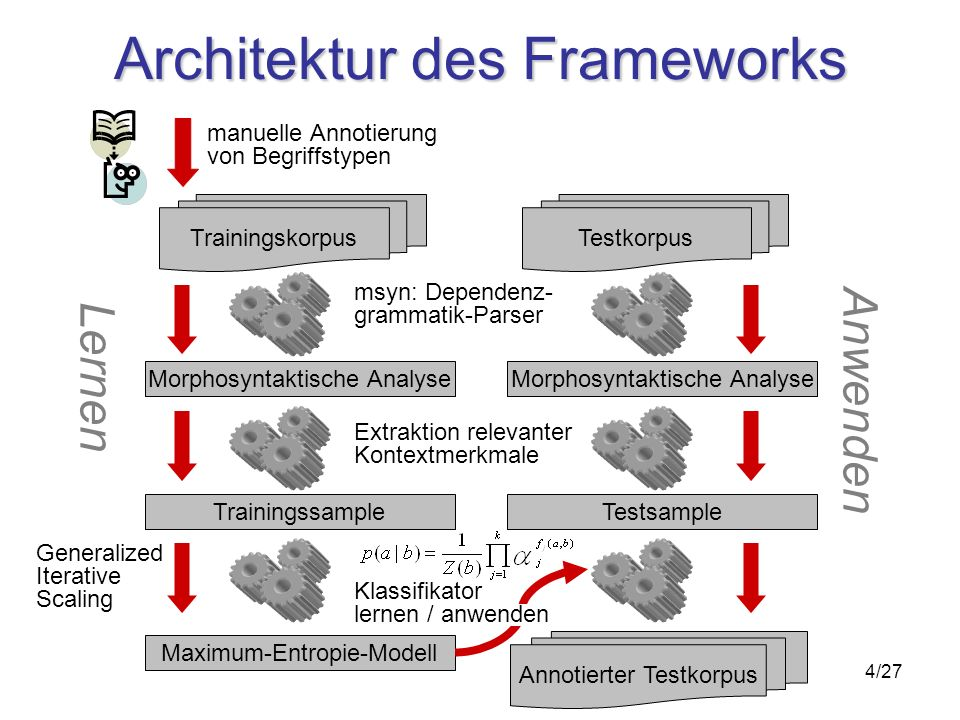 4/27 Architektur des Frameworks Morphosyntaktische Analyse Trainingskorpus Trainingssample Maximum-Entropie-Modell msyn: Dependenz- grammatik-Parser Extraktion relevanter Kontextmerkmale Morphosyntaktische Analyse Testkorpus Testsample manuelle Annotierung von Begriffstypen Lernen Anwenden Generalized Iterative Scaling Annotierter Testkorpus Klassifikator lernen / anwenden