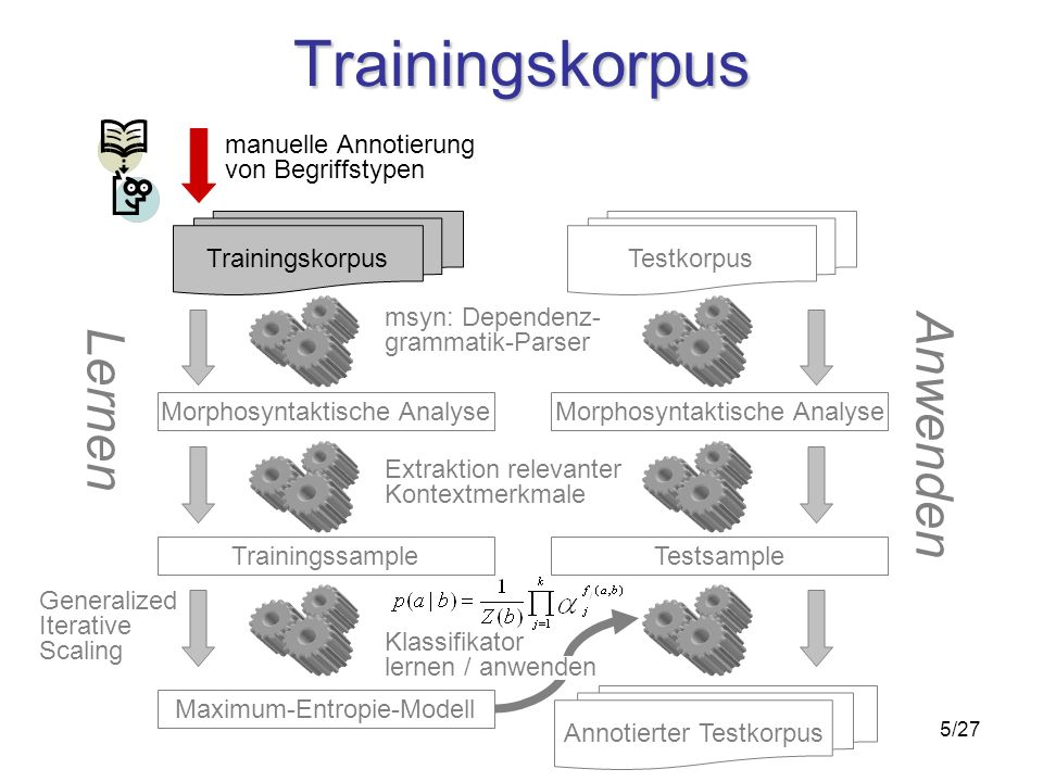 5/27 Trainingskorpus Morphosyntaktische Analyse Trainingskorpus Trainingssample Maximum-Entropie-Modell msyn: Dependenz- grammatik-Parser Extraktion relevanter Kontextmerkmale Morphosyntaktische Analyse Testkorpus Testsample manuelle Annotierung von Begriffstypen Lernen Anwenden Generalized Iterative Scaling Annotierter Testkorpus Klassifikator lernen / anwenden