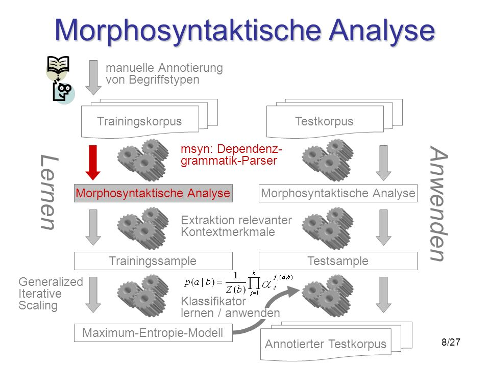 8/27 Morphosyntaktische Analyse Trainingskorpus Trainingssample Maximum-Entropie-Modell msyn: Dependenz- grammatik-Parser Extraktion relevanter Kontextmerkmale Morphosyntaktische Analyse Testkorpus Testsample manuelle Annotierung von Begriffstypen Lernen Anwenden Generalized Iterative Scaling Annotierter Testkorpus Klassifikator lernen / anwenden